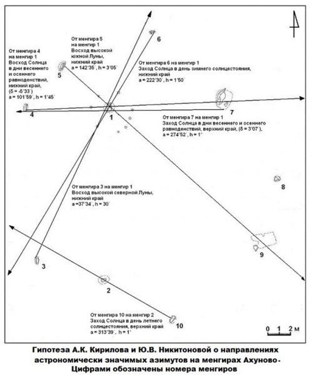 Схема Комплекса Ахуново