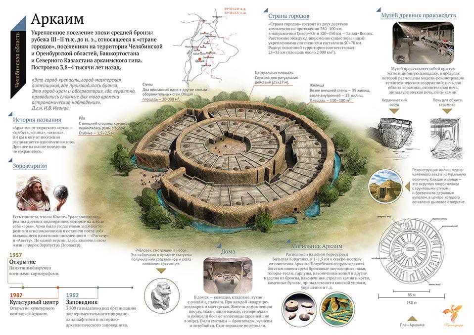 Аркаим - инфографика