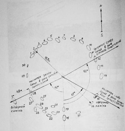 Перуново капище схема