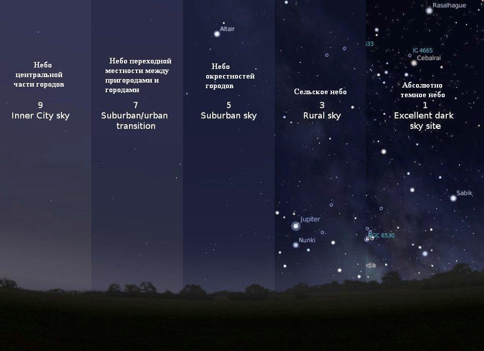 Звездное небо за городом